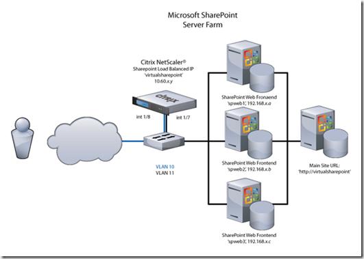 SSL Virtual Servers – NetScaler 11